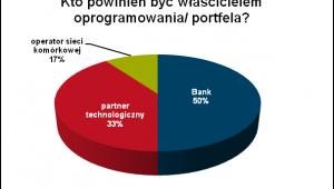 Kto powinien być właścicielem portfela/oprogramowania Źródło: First Data