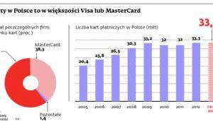 Karty w Polsce to w większości Visa lub MasterCard