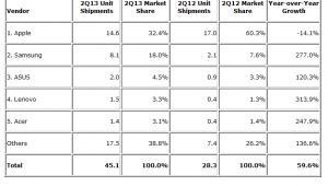 Sprzedaż tabletów Źródło: IDC