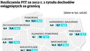Rozliczenia PIT za 2012 r. z tytułu dochodów osiągniętych za granicą
