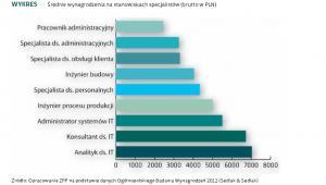 Średnie wynagrodzenia na stanowiskach specjalistów (brutto w PLN)