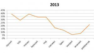Zainteresowanie wycieczkami do Egiptu w 2013r.