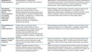 Różnice pomiędzy rentą dożywotnią a odwróconym kredytem hipotecznym Źródło: KNF