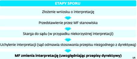 ETAPY SPORU