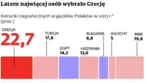 Latem najwięcej osób wybrało Grecję