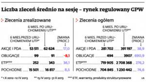 Liczba zleceń średnio na sesję – rynek regulowany GPW