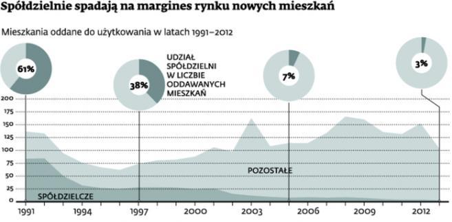 Spółdzielnie spadają na margines rynku nowych mieszkań
