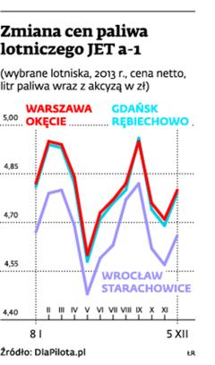 Zmiana cen paliwa lotniczego JET a-1