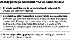 Zasady pełnego odliczania VAT od samochodów