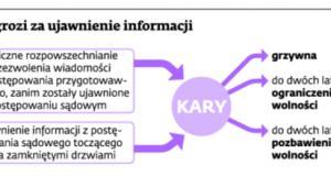 Co grozi za ujawnienie informacji