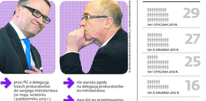 Spór o delegacje prokuratorów do Ministerstwa Sprawiedliwości