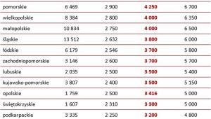 Wynagrodzenia w poszczególnych województwach (brutto w PLN)