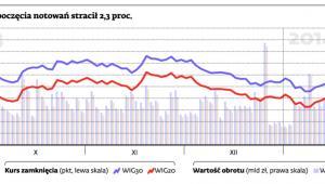 WIG30 od rozpoczęcia notowań stracił 2,3 proc.