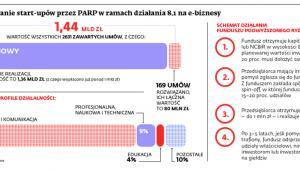 Finansowanie start-upów przez PARP w ramach działania 8.1 na e-biznesy