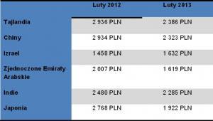 Ceny biletów lotniczych do Azji