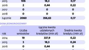 Program Mieszkanie dla Młodych w I kw. 2014 r.