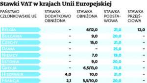 Stawki VAT w krajach Unii Europejskiej
