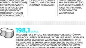 Terminy zwrotu VAT w 2013 roku