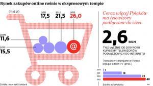 Rynek zakupów online rośnie w ekspresowym tempie