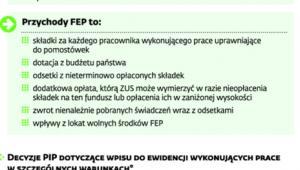 Zasady funkcjonowania Funduszu Emerytur Pomostowych