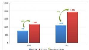 Przeciętna miesięczna emerytura i renta brutto wypłacona przez  KRUS i ZUS w latach 2004 i 2014 (w PLN)