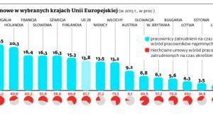 Umowy terminowe w wybranych krajach Unii Europejskiej