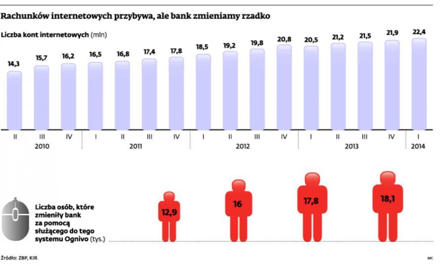Rachunków internetowych przybywa, ale bank zmieniamy rzadko