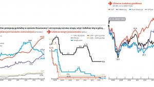 Banki centralne pompują gotówkę w system finansowy i utrzymują zerowe stopy, więc indeksy idą w górę...