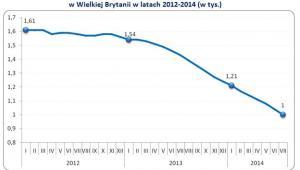 Osoby w wieku 18 i więcej lat wnioskujące o zasiłek dla bezrobotnych w Wielkiej Brytanii w latach 2012-2014 (w tys.)