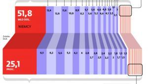 Największe rynki zbytu dla polskich eksporterów w 2013 r.