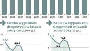 Wzrost liczby samochodów w ostatnich latach
