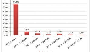 Wykres 1. Wynagrodzenia całkowite brutto z uwzględnionym etatem  pracowników ochrony w 2013 roku