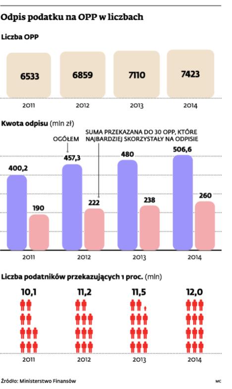 Odpis podatku na OPP w liczbach