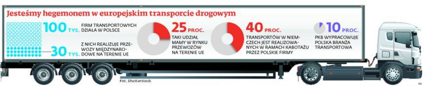 Jesteśmy hegemonem w europejskim transporcie drogowym