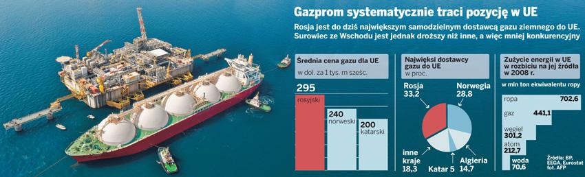 Gazprom traci pozycję lidera