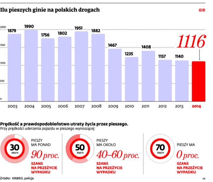 Ilu pieszych ginie na polskich drogach