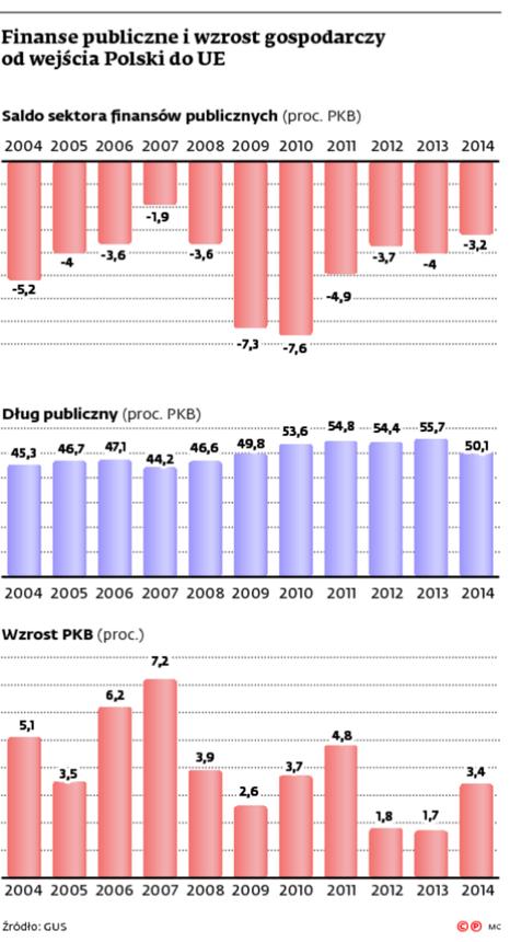 Finanse publiczne i wzrost gospodarczy od wejścia Polski do UE