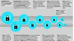 Największe ujawnione wycieki danych i ataki hakerskie