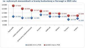 Maksymalne i minimalne zarobki Polaków na wybranych stanowiskach w branży budowlanej w Norwegii w 2015 roku