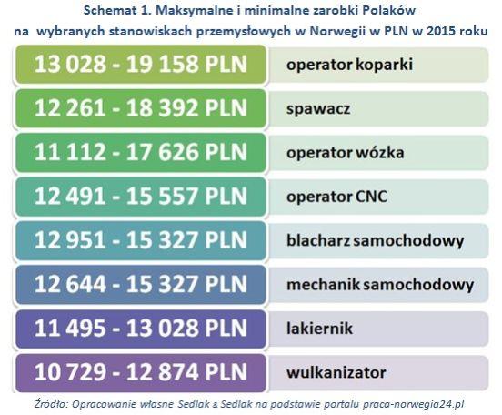 Średnie wynagrodzenie w norwegii