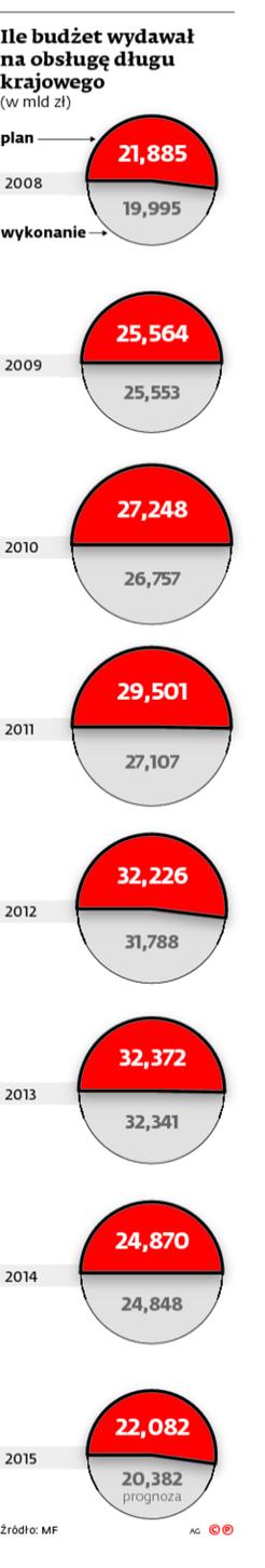 Ile budżet wydawał na obsługę długu krajowego
