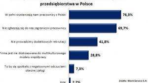 Powody niezatrudniania obcokrajowców wskazane przez przesiębiorstwa w Polsce