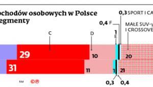 Rejestracja samochodów osobowych w Polsce z podziałem na segmenty