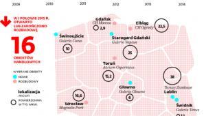 Nowoczesne powierzchnie handlowe w Polsce