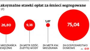 Maksymalne stawki opłat za śmieci segregowane