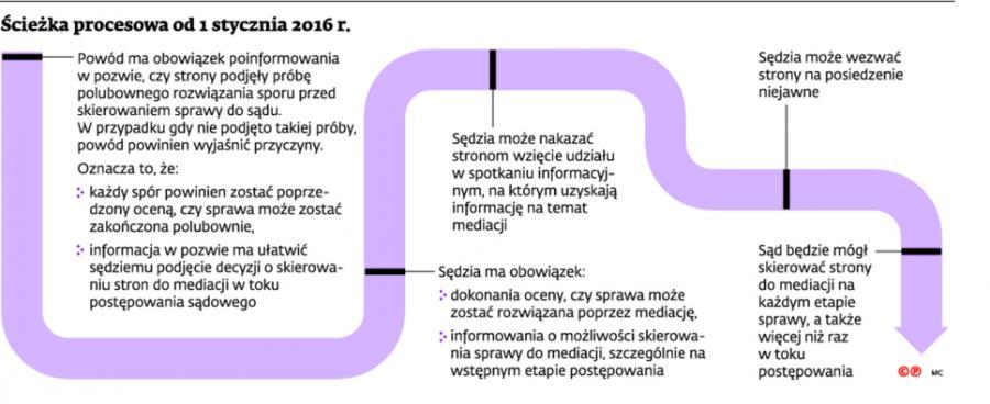 Ścieżka procesowa od 1 stycznia 2016 r.