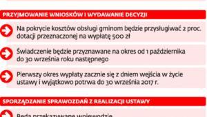 Obowiązki gmin związane z 500 zł na dziecko