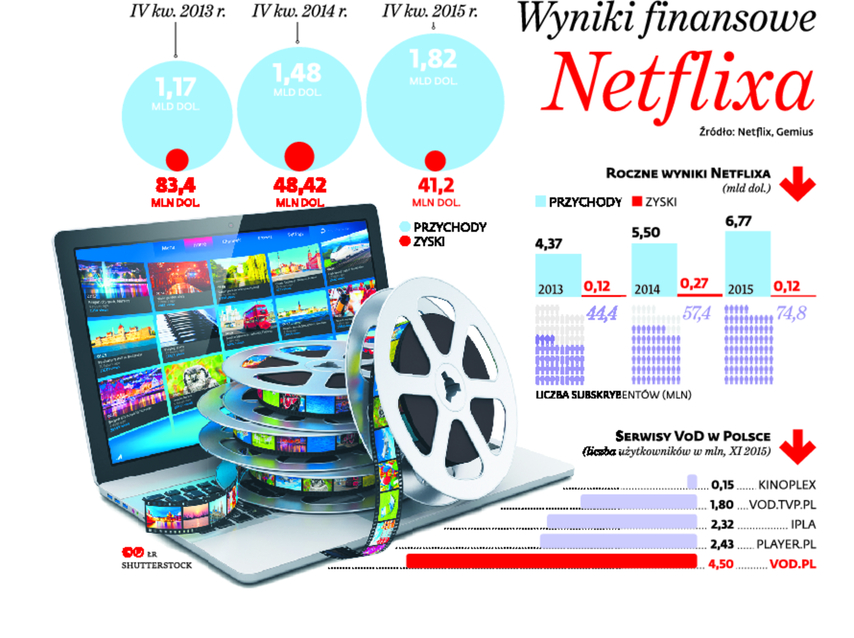 Wyniki finansowe dla Netflixa