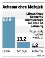 Najbogatszy Litwin chce kupić od Orlenu Możejki