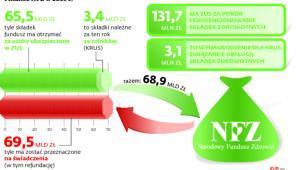 Finanse NFZ w 2016 r.